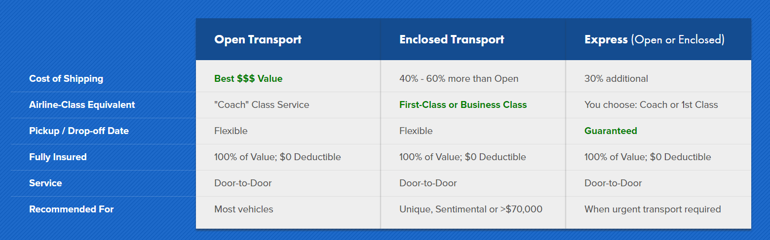 Cross Country Car Shipping | Long Distance Auto Transport | Easy Car